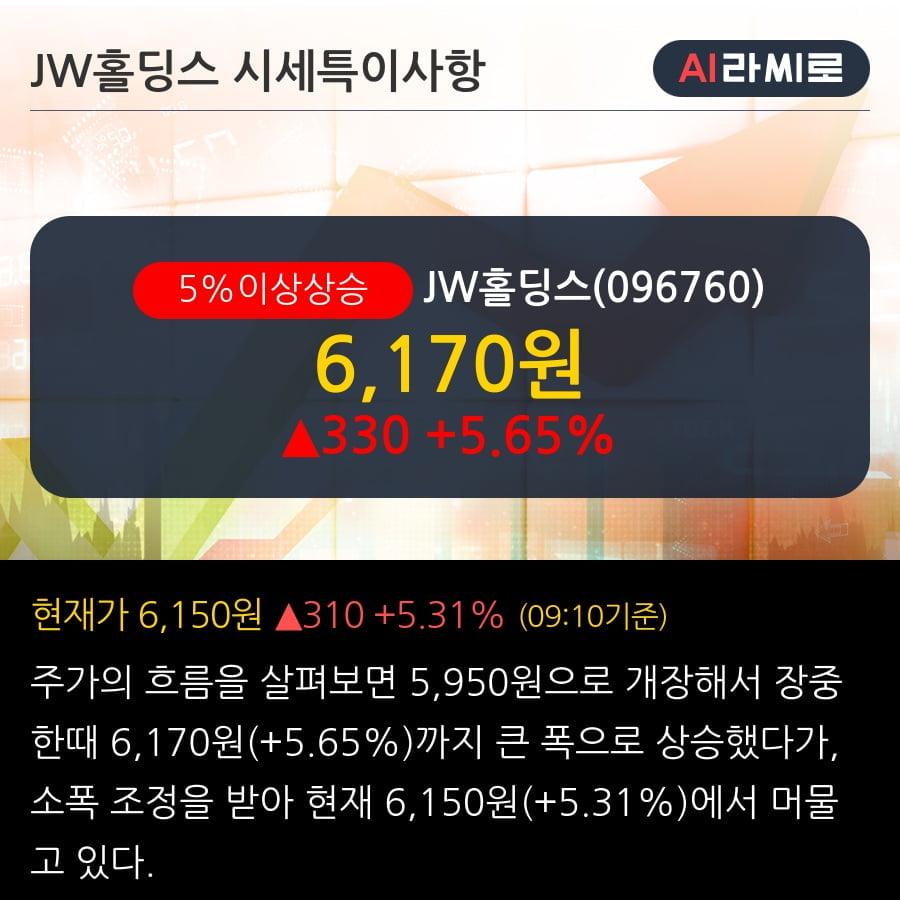 'JW홀딩스' 5% 이상 상승, 주가 상승 중, 단기간 골든크로스 형성