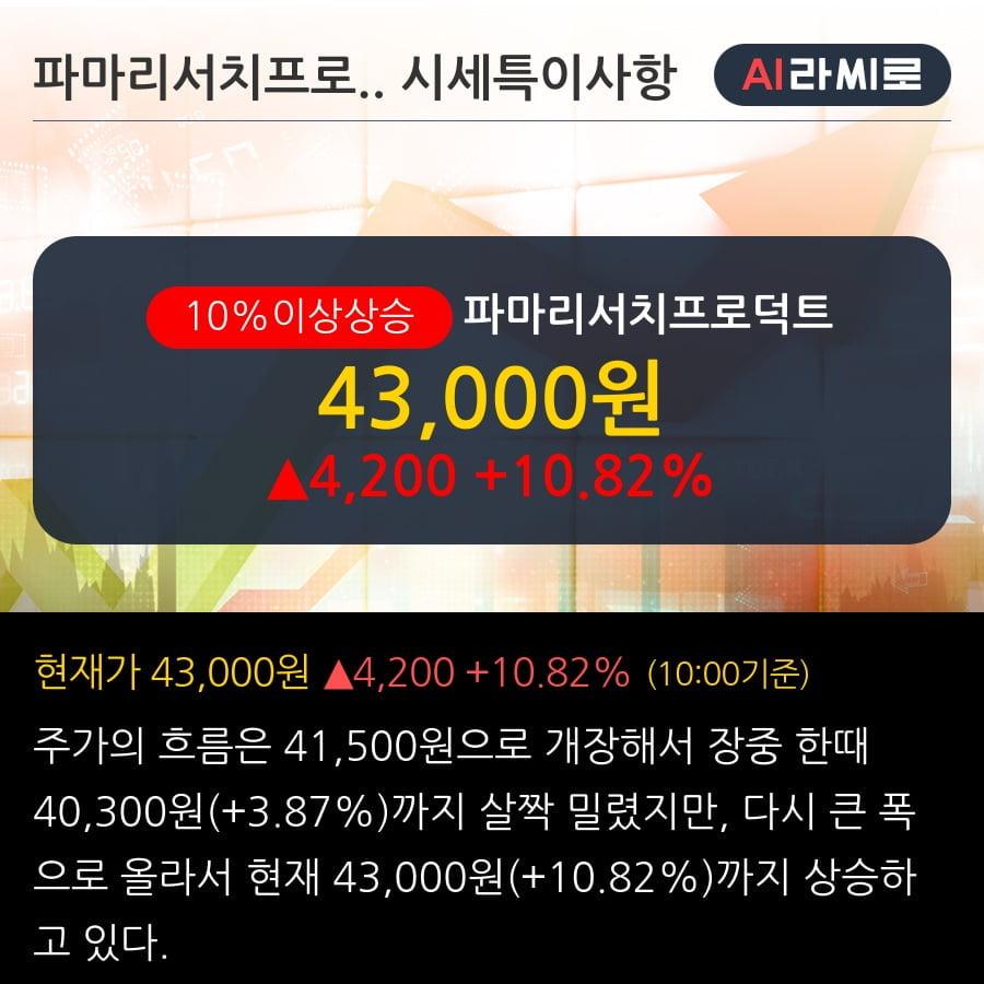 '파마리서치프로덕트' 10% 이상 상승, 단기·중기 이평선 정배열로 상승세