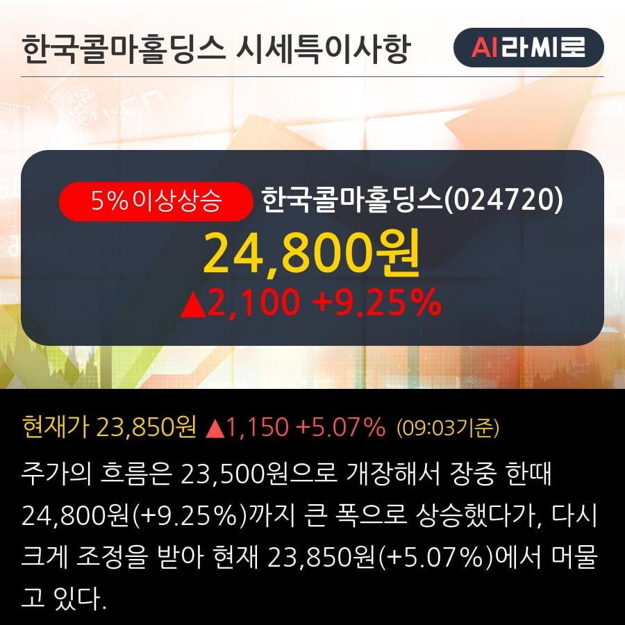 '한국콜마홀딩스' 5% 이상 상승, 2019.3Q, 매출액 1,468억(+91.1%), 영업이익 216억(-4.3%)