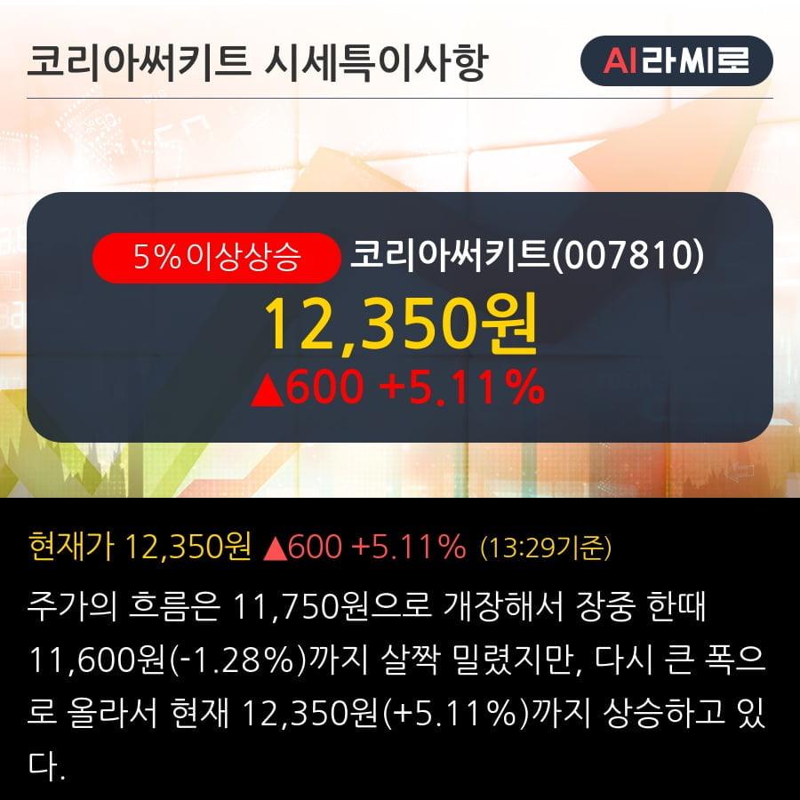 '코리아써키트' 5% 이상 상승, 상승 추세 후 조정 중, 단기·중기 이평선 정배열