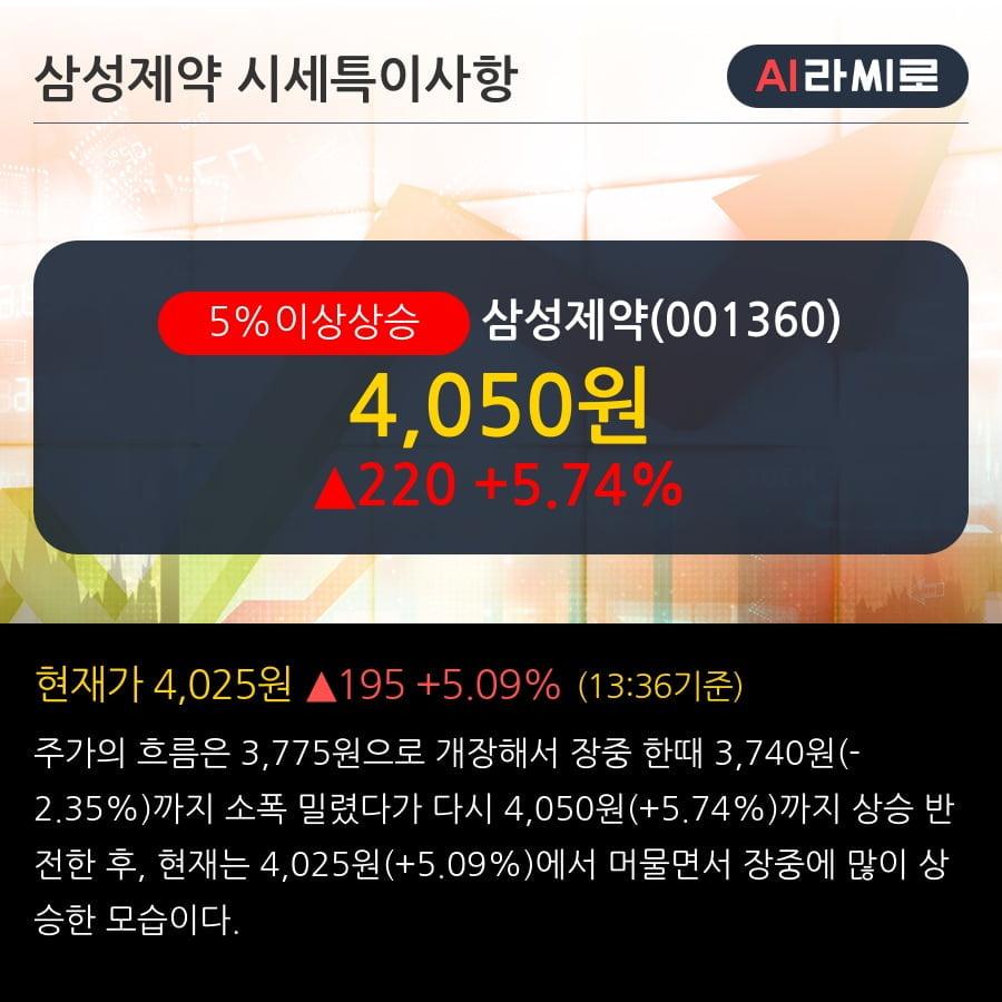 '삼성제약' 5% 이상 상승, 2019.3Q, 매출액 233억(+122.7%), 영업이익 -34억(적자지속)