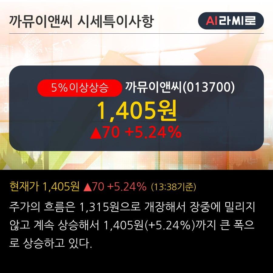 '까뮤이앤씨' 5% 이상 상승, 외국인 4일 연속 순매수(76.0만주)