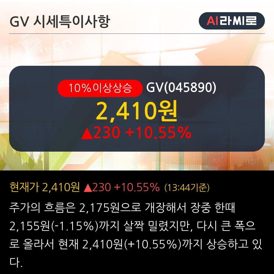 'GV' 10% 이상 상승, 주가 5일 이평선 상회, 단기·중기 이평선 역배열