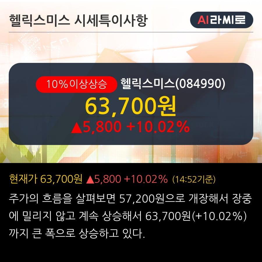 '헬릭스미스' 10% 이상 상승, 2019.3Q, 매출액 14억(+88.9%), 영업이익 -128억(적자지속)