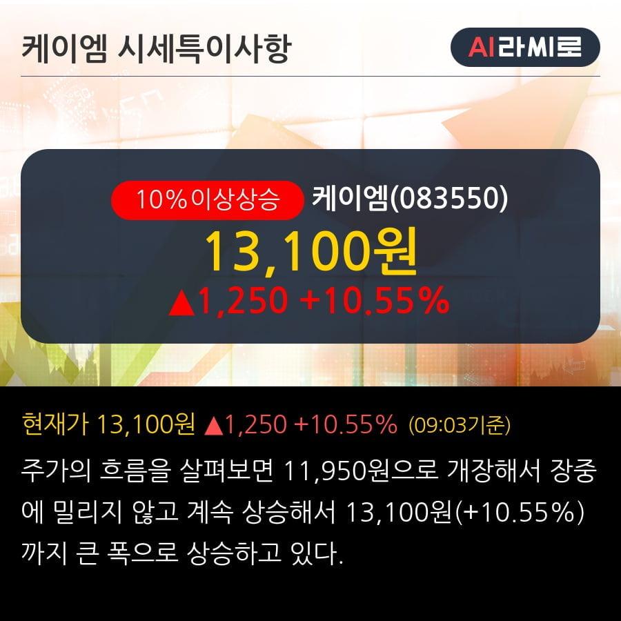 '케이엠' 10% 이상 상승, 전일 외국인 대량 순매수