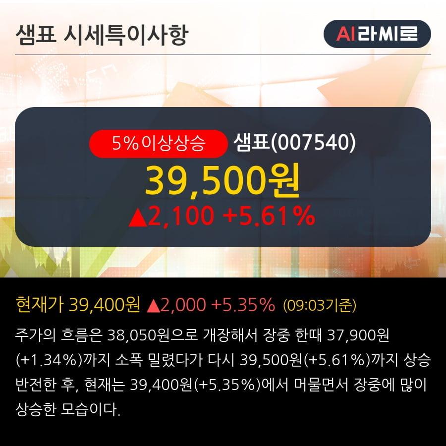 '샘표' 5% 이상 상승, 기관 3일 연속 순매수(656주)