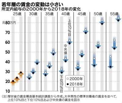 40대 이상에서 임금 하락률이 큰 일본 기업  /니혼게이자이신문 홈페이지 캡쳐