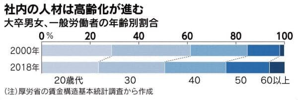 지난 20여년간 고령화가 빠르게 진행된 일본 기업  /니혼게이자이신문 홈페이지 캡쳐