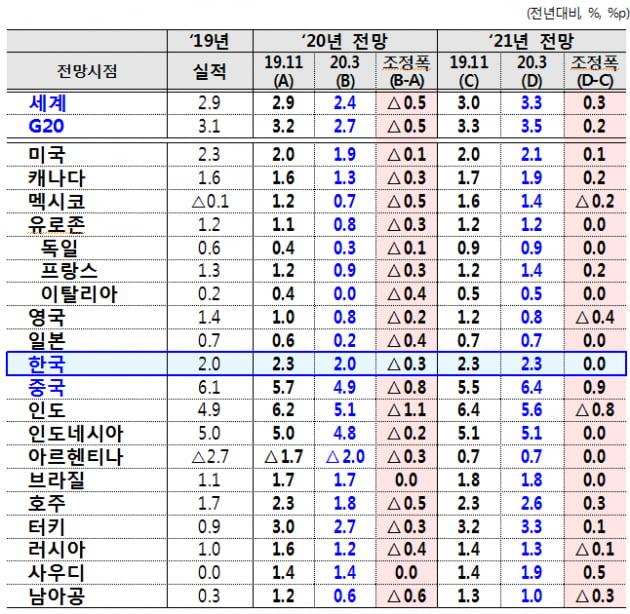OECD, 한국 경제성장률 2.3%→2.0%로 하향 조정