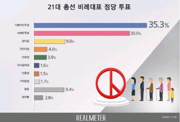 """미래한국당 지지율 30%…""""범진보 정당 국회 과반 못넘을 수도"""""""