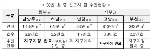 """고양 창릉 '3기 신도시' 지구 지정…""""빠르면 내년 입주자 모집"""""""