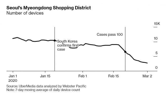 """""""스마트폰 데이터가 코로나19 타격 보여줘""""…명동 쇼핑객 67% 줄었다"""