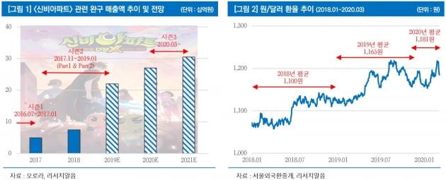 '신비아파트: 시즌3' 시청률 1위 기염…오로라 수혜 전망