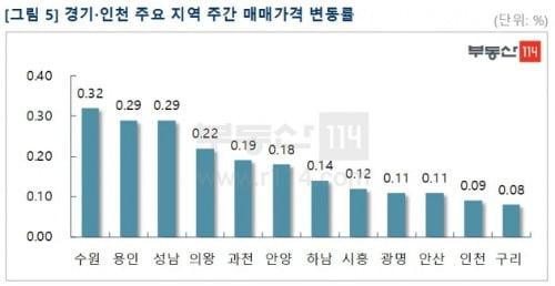 """부동산114 """"서울 강남4구 아파트값, 1년 만에 일제히 내려"""""""