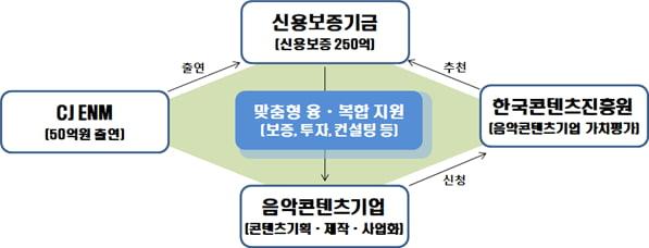 CJ ENM, 신보·콘진원과 '음악산업 활성화 업무협약' 체결