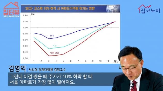 [집코노미TV] 주가 1600 붕괴, 10년만에 최저치…3개월 시차두고 집값도 추락할것