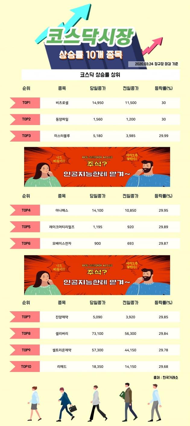 [한경_데이터] 3/24 코스닥시장 상승률 상위 10개 종목