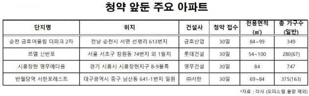 """""""아파트, 직관보다 집관""""…코로나19에도 청약시장은 '펄펄'"""