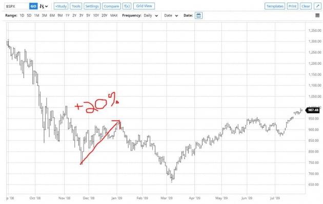 """[김현석의 월스트리트나우] 3월의 광란…다시 확인된 """"Fed에 맞서지 말라"""""""