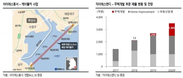 """""""부동산 규제 피하고 토지 확보한 '디벨로퍼' 투자매력""""-SK"""