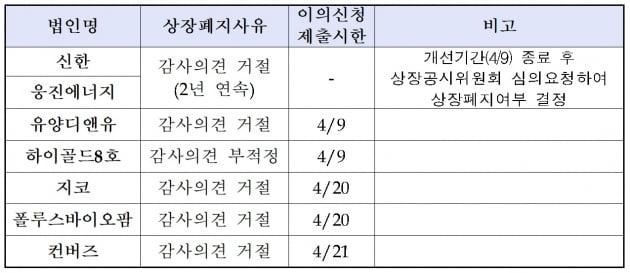 거래소, 12월 결산 상장사 40곳 상장폐지절차 진행