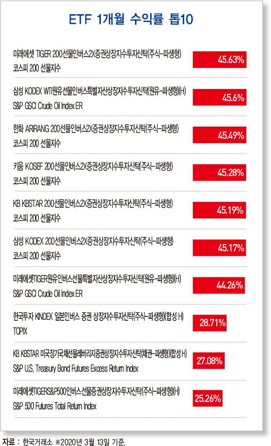 올해 韓 경제성장률, 코로나 타격으로 1% 그치나