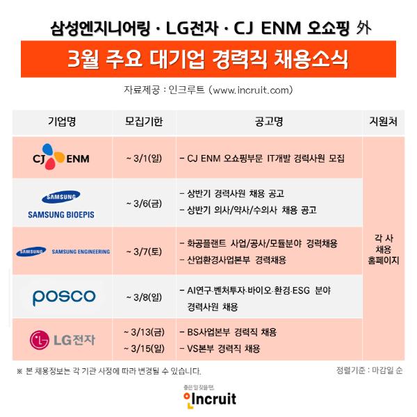 삼성바이오에피스·LG전자·CJENM 등 3월 대기업 경력 채용은 문 활짝