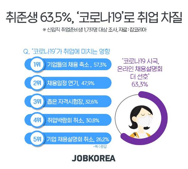 [알쓸신JOB] 구직자 63.5%, '코로나19'가 취업준비에 부정적 영향 미쳐