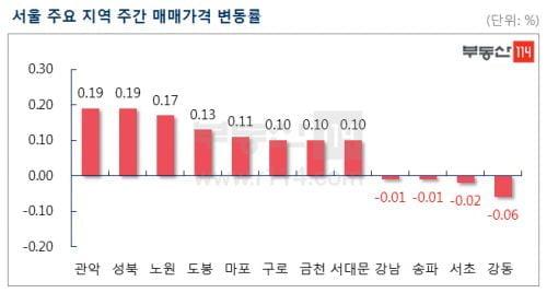 서울 강남4구 아파트값 1년만에 일제 하락…거래비중도 축소