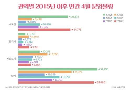 내달 전국 아파트 3만6천가구 벚꽃분양…5년만에 최대물량