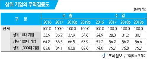 지난해 국내 기업, 수출입 모두 줄었다…반도체 등 18.3% '뚝'