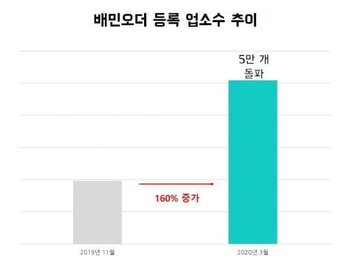 배민오더,  출시 5개월만에 '누적주문 200만건'  월 거래 100억 돌파