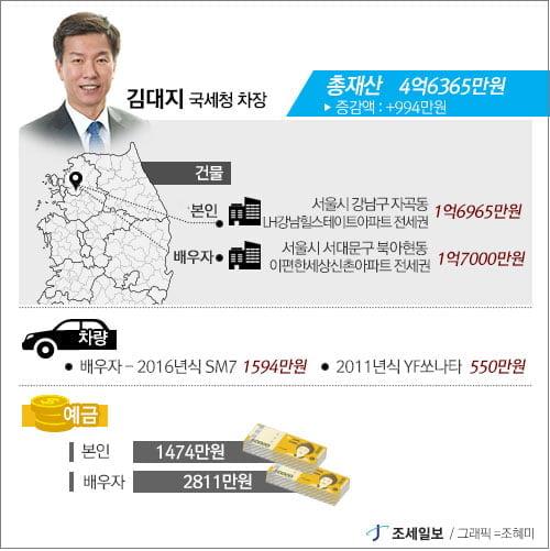 김현준 국세청장 재산 32억원…국세청 수뇌부 中 가장 많아