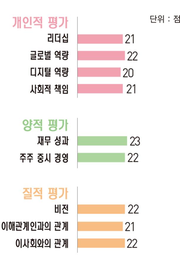 [파워 금융인 30] 김기홍 JB금융지주 회장, '내실 경영' 통해 강소 금융그룹으로