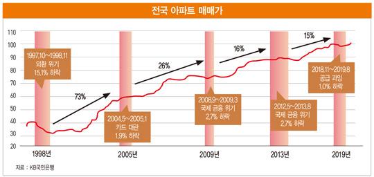 """코로나19에 휘청이는 부동산 시장, """"전고점 회복까지 최소 22개월 걸릴 것"""""""