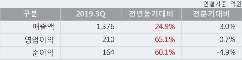 '삼양식품' 5% 이상 상승, 2019.3Q, 매출액 1,376억(+24.9%), 영업이익 210억(+65.1%)