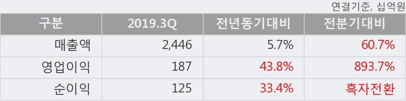 'LG이노텍' 5% 이상 상승, 2019.3Q, 매출액 2,446십억(+5.7%), 영업이익 187십억(+43.8%)