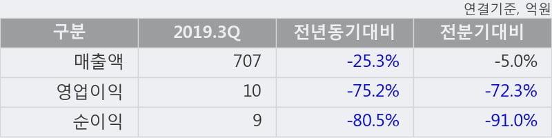 '풍산홀딩스' 5% 이상 상승, 주가 20일 이평선 상회, 단기·중기 이평선 역배열