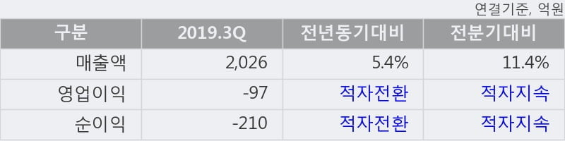 '티웨이항공' 5% 이상 상승, 주가 5일 이평선 상회, 단기·중기 이평선 역배열