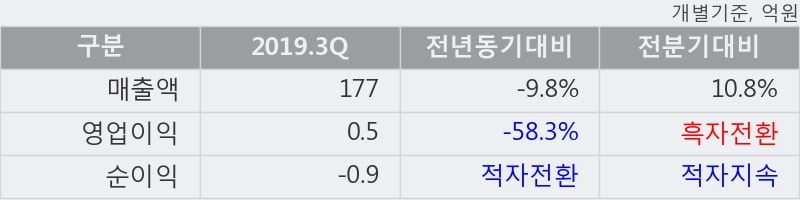 'NE능률' 20% 이상 상승, 단기·중기 이평선 정배열로 상승세