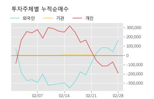 '덕성' 5% 이상 상승, 주가 반등으로 5일 이평선 넘어섬, 단기 이평선 역배열 구간