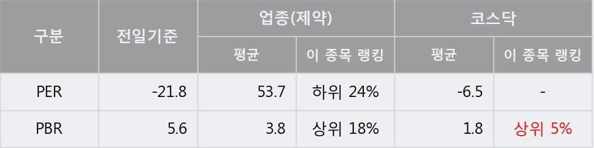 '유틸렉스' 10% 이상 상승, 주가 20일 이평선 상회, 단기·중기 이평선 역배열