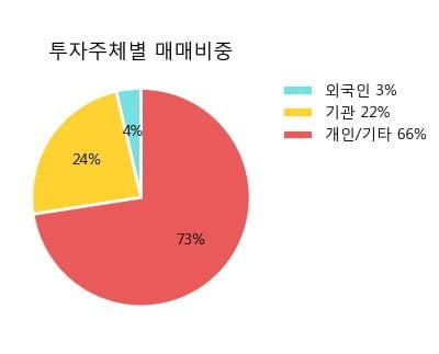 '삼정펄프' 5% 이상 상승, 주가 20일 이평선 상회, 단기·중기 이평선 역배열