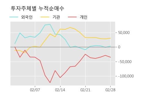 '애경산업' 5% 이상 상승, 주가 반등 시도, 단기 이평선 역배열 구간