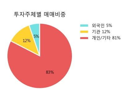 '한국제지' 5% 이상 상승, 주가 5일 이평선 상회, 단기·중기 이평선 역배열