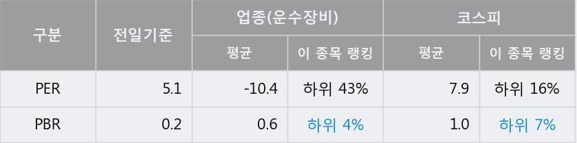 '유성기업' 5% 이상 상승, 주가 60일 이평선 상회, 단기·중기 이평선 역배열