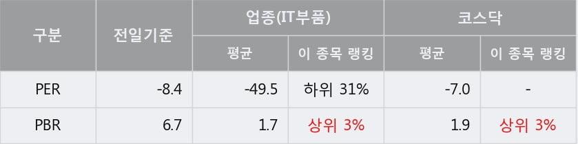'웨이브일렉트로' 10% 이상 상승, 주가 상승세, 단기 이평선 역배열 구간