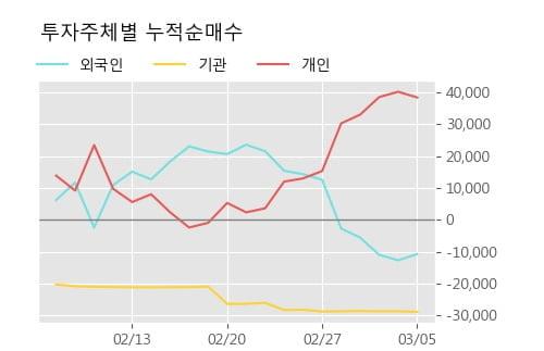 '한진중공업' 5% 이상 상승, 주가 60일 이평선 상회, 단기·중기 이평선 역배열