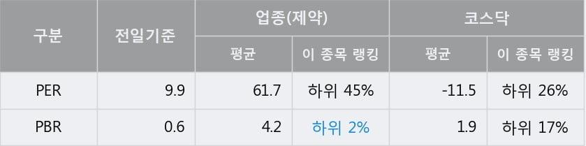 '삼아제약' 10% 이상 상승, 주가 60일 이평선 상회, 단기·중기 이평선 역배열