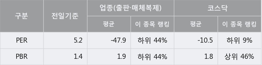 '퓨쳐스트림네트웍스' 10% 이상 상승, 전일 종가 기준 PER 5.2배, PBR 1.4배, 저PER